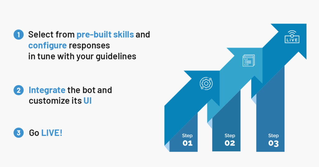 How your business can adopt the AI technology in a few, short, easy steps