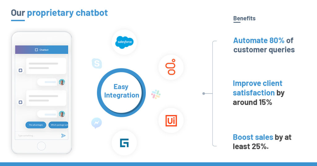 We, at Enterprise Bot, have just the AI-powered tools that can provide omnichannel customer query resolution and engagement capabilities by proactively and efficiently managing customer's previously random journeys across channels.
