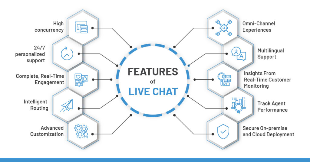 Features of right Live chat platform