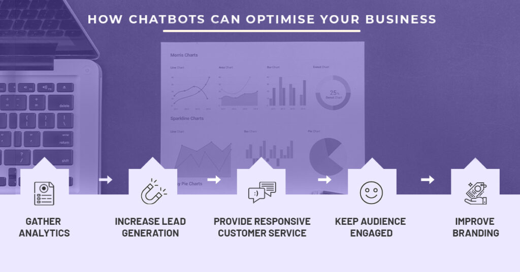 here are the ways on how chatbot software can optimize your business
