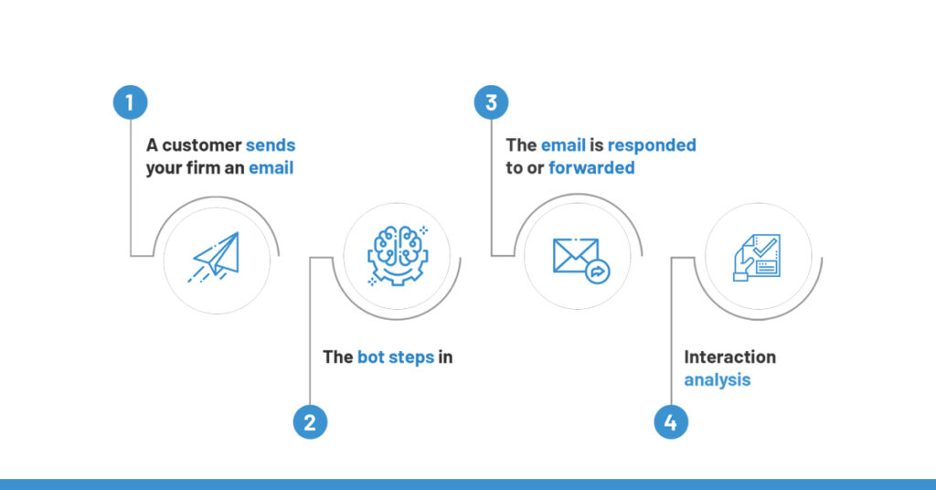 AI-powered email parser software in action