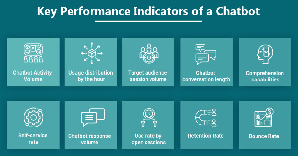 Key Performance Indicators to evaluate your chatbot