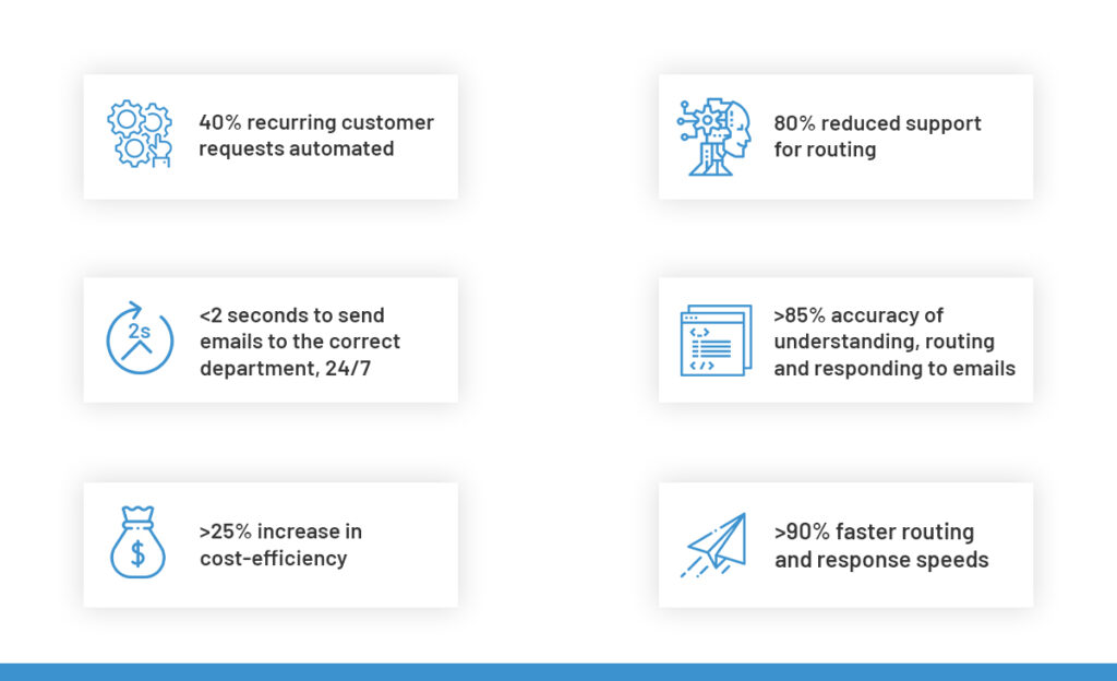 Results achieved with Enterprise Bot's Email Response Automation engine