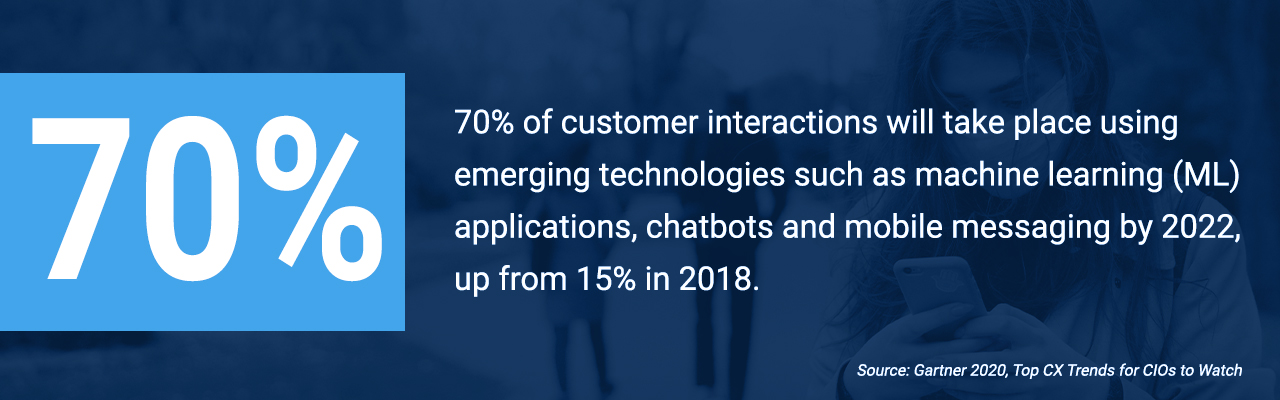 70% of customer interactions will take place using emerging technologies such as machine learning(ML) applications, chatbots and mobile messaging by 2022, up from 15% in 2018