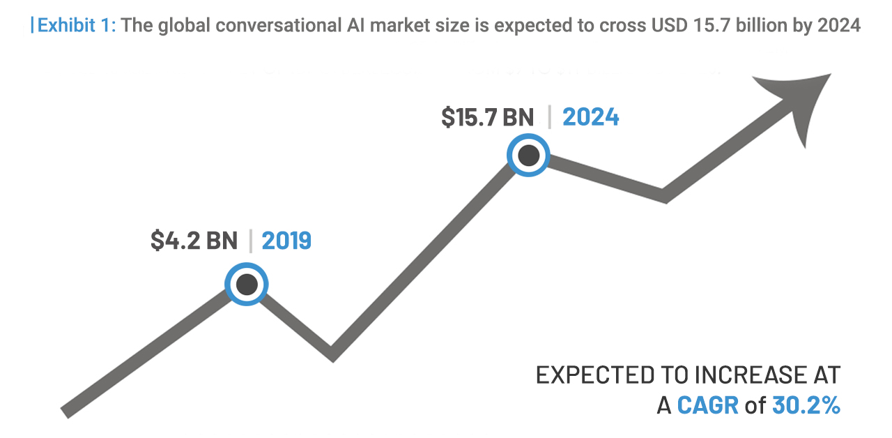 The global conversation AI market size is expected to cross USD 15.7 Billion by 2024