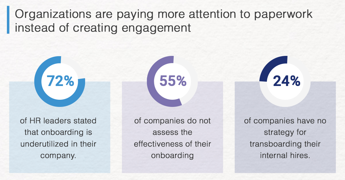 Organizations are paying more attention to paperwork instead of creating engagement using HR process automation