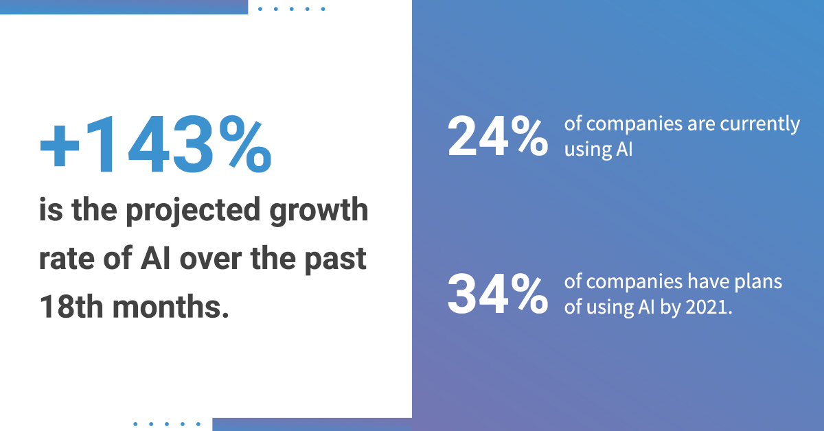 +143% is the projected growth rate of AI over the past 18th months. 24% of companies are currently using AI34% of companies have plans of using AI by 2021.