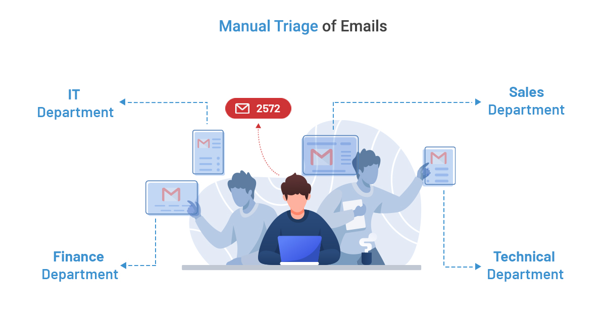 Manual Triage of Emails