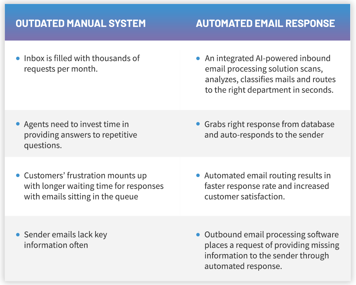 Outdated Manual System vs Automated Email Response