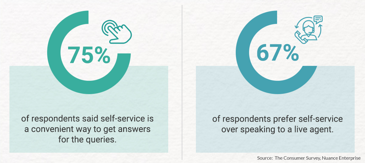 75% of respondents said self-service is a convenient way to get answers for the queries. 67% of respondents prefer self-service over speaking to a live agent.   Source:  The Consumer Survey, Nuance Enterprise