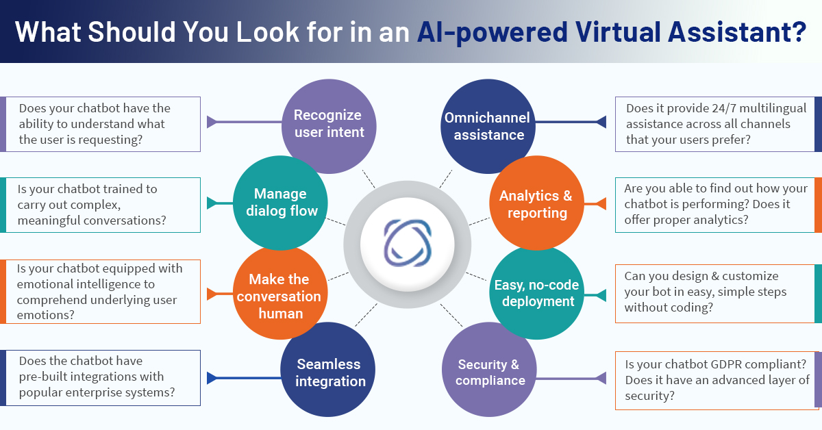 how to improve accuracy of an AI-Powered Virtual Assistant