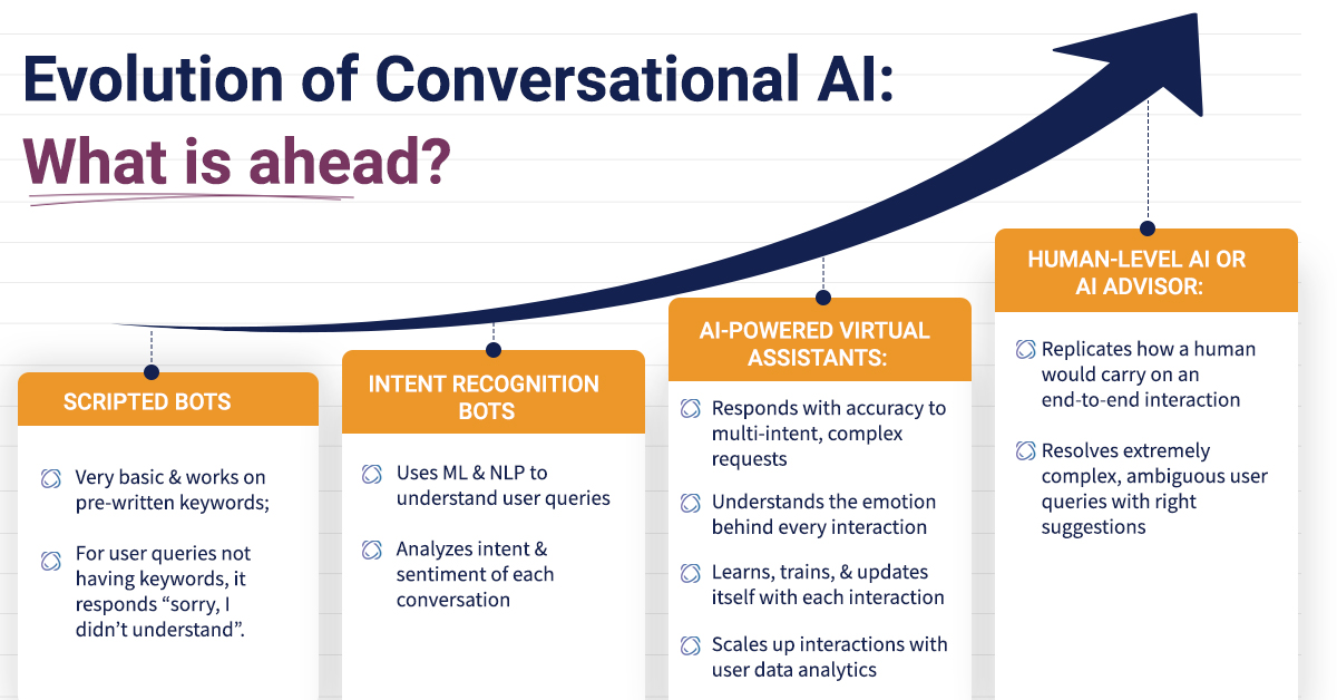 Evolution of Conversational AI to Improve your Chatbot Accuracy