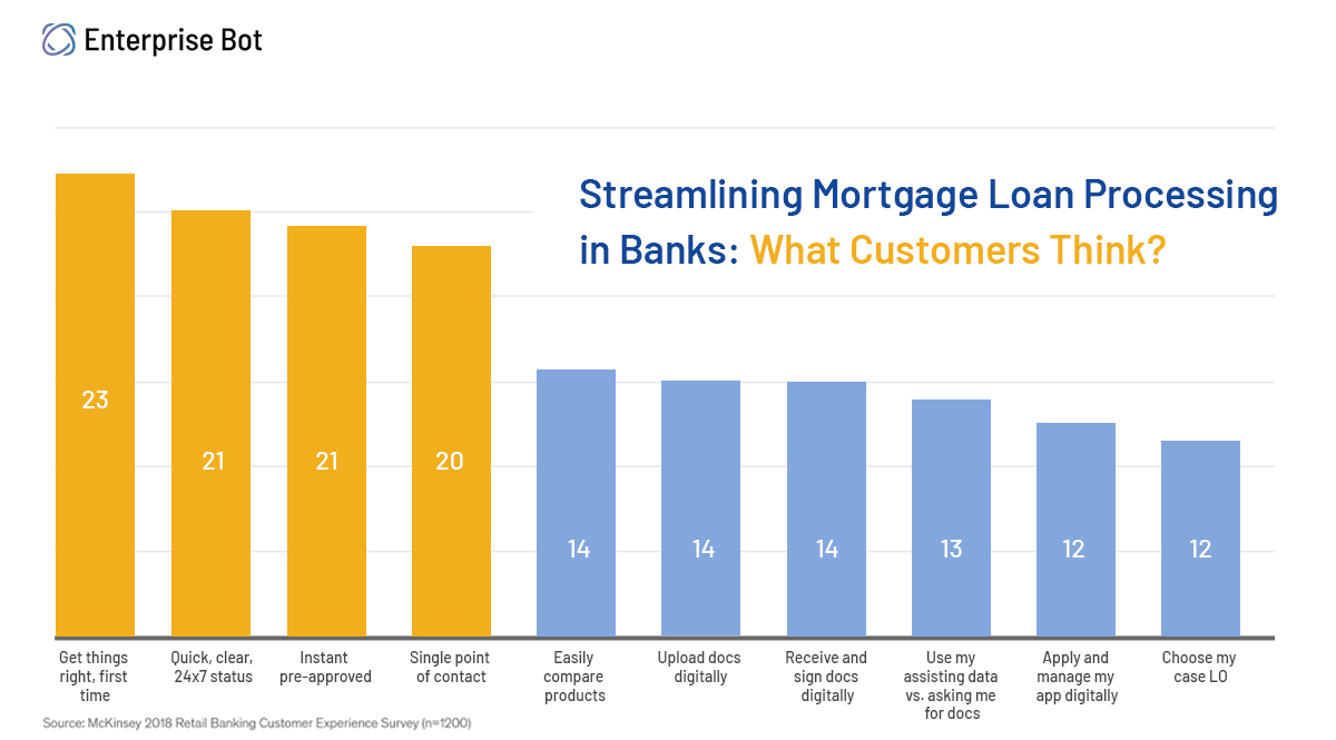 Streamlining Mortgage Loan Processing in Banks using intelligent process automation