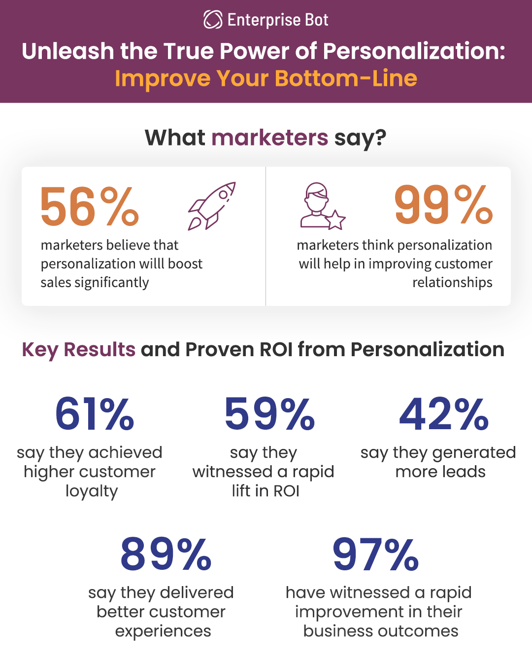 Unleash the True Power  of Personalization: Improve Your Bottom-Line using omnichannel strategy