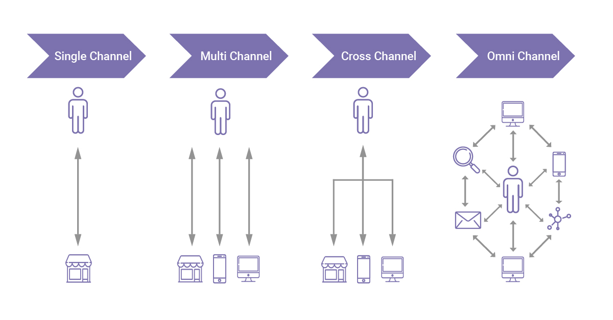How is multichannel & Cross-channel support different from omnichannel support?