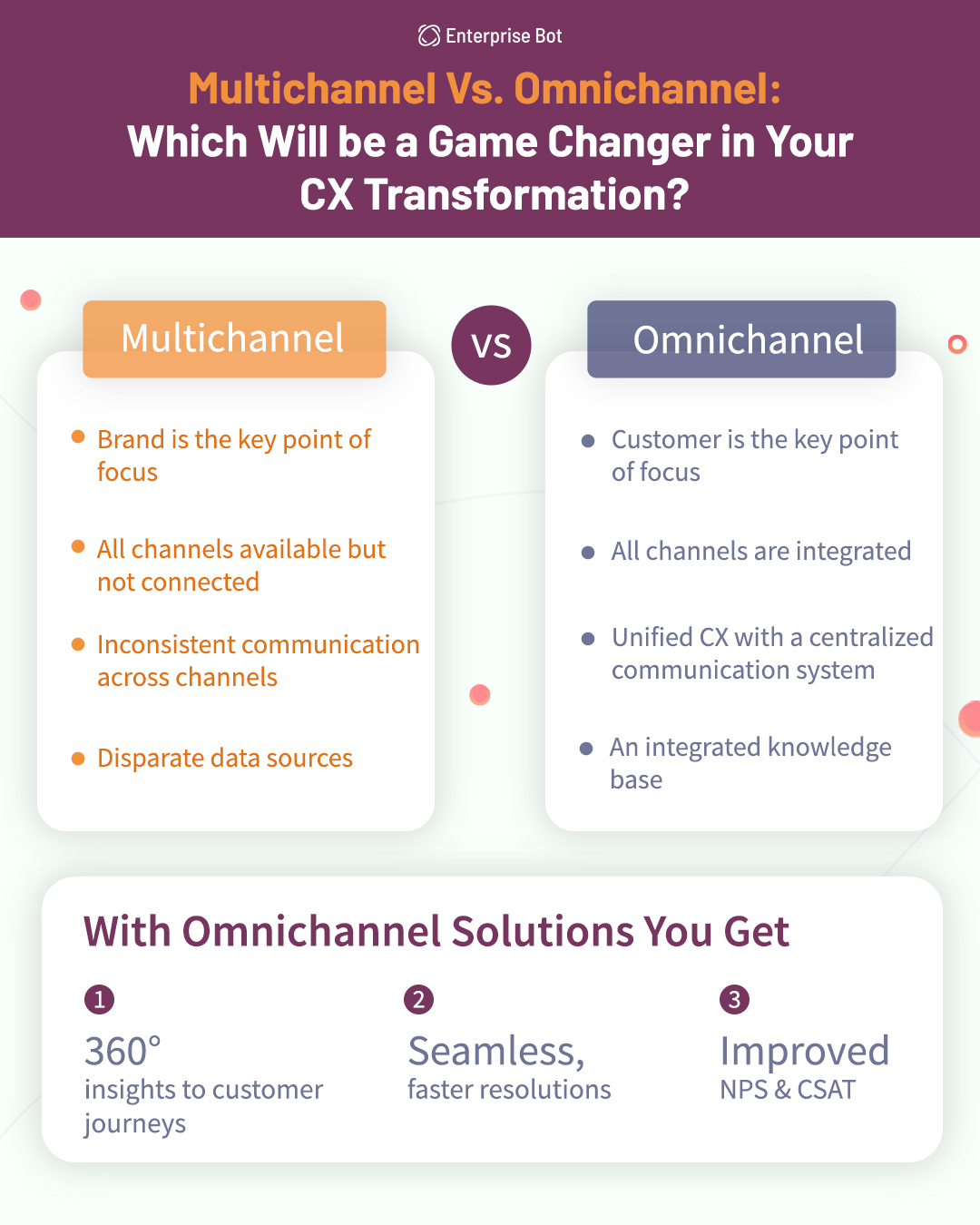 Multichannel Vs, Omnichannel: Which will be a Game Changer in Your CX Transformation?